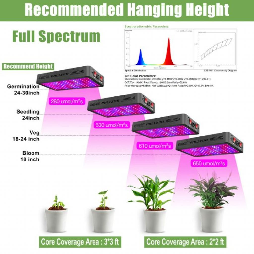 Phlizon newest LED grow light - photo 2