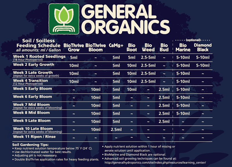 General Hydroponics Go Box – From the  Producer of the Best Organic Nutrients for Cannabis